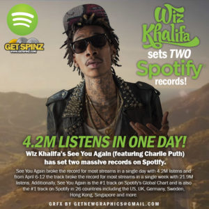Wiz breaks record
